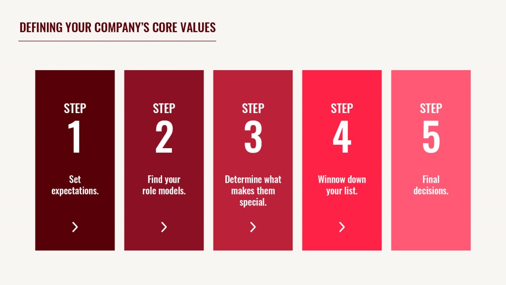 Defining Core Values Steps