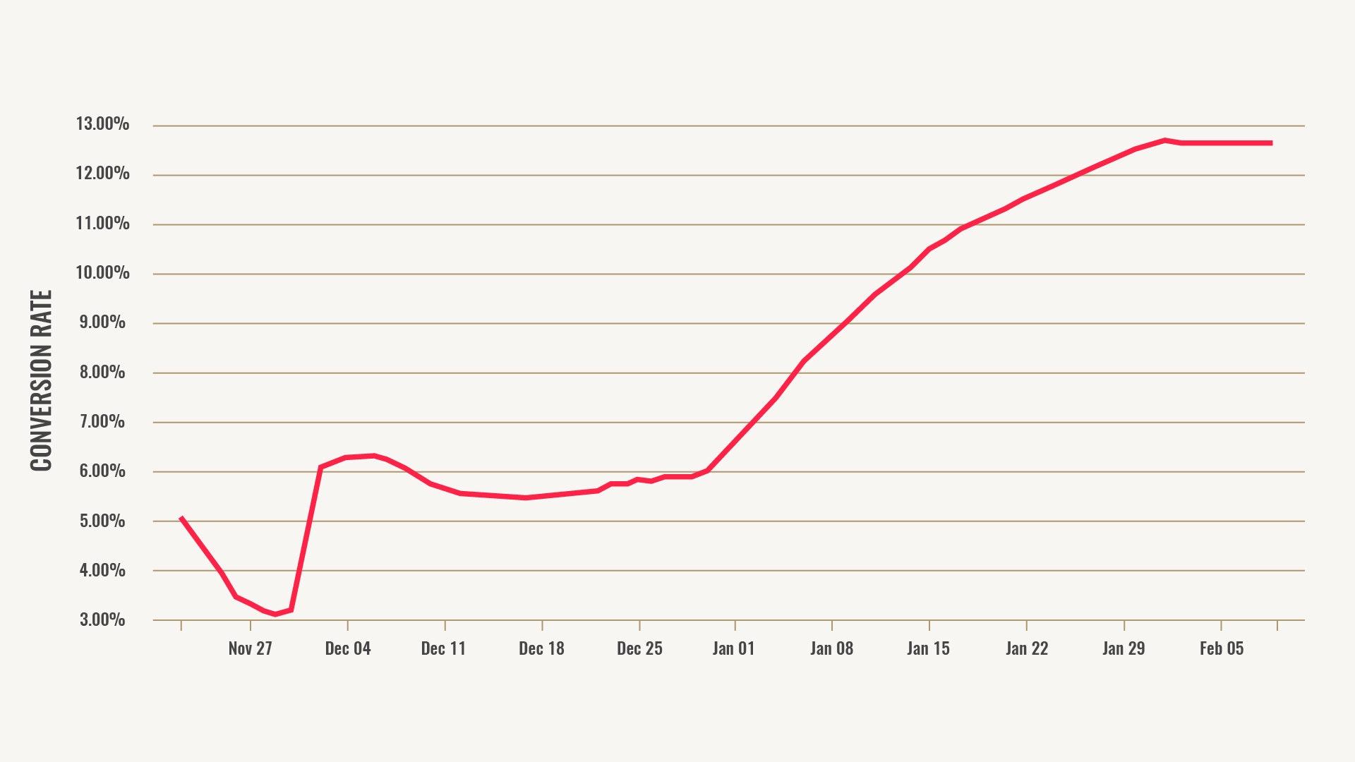Campaign Conversion Rate Graph