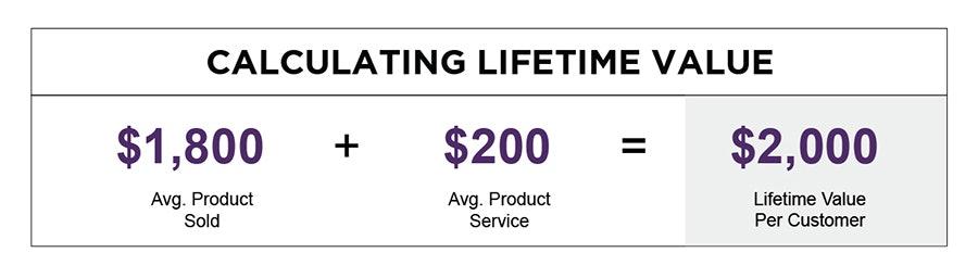lifetime value tables