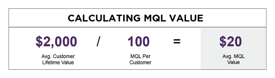 Calculating MQL Value