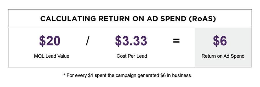 return on ad spend