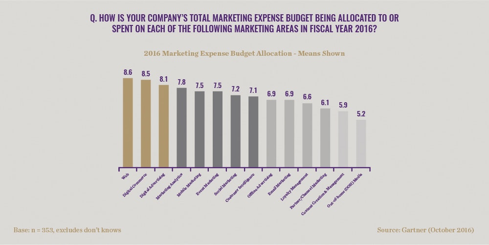 marketing expense budget allocation
