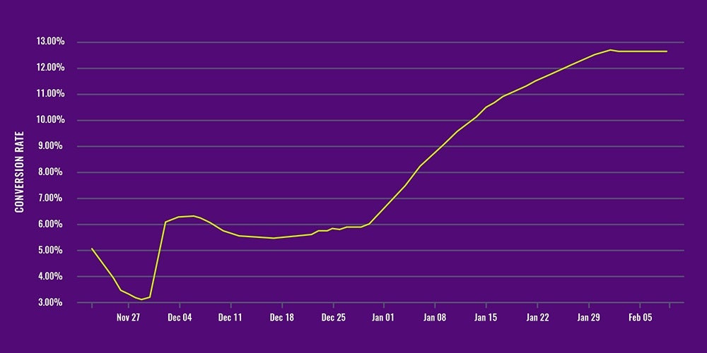 conversion rate graph success