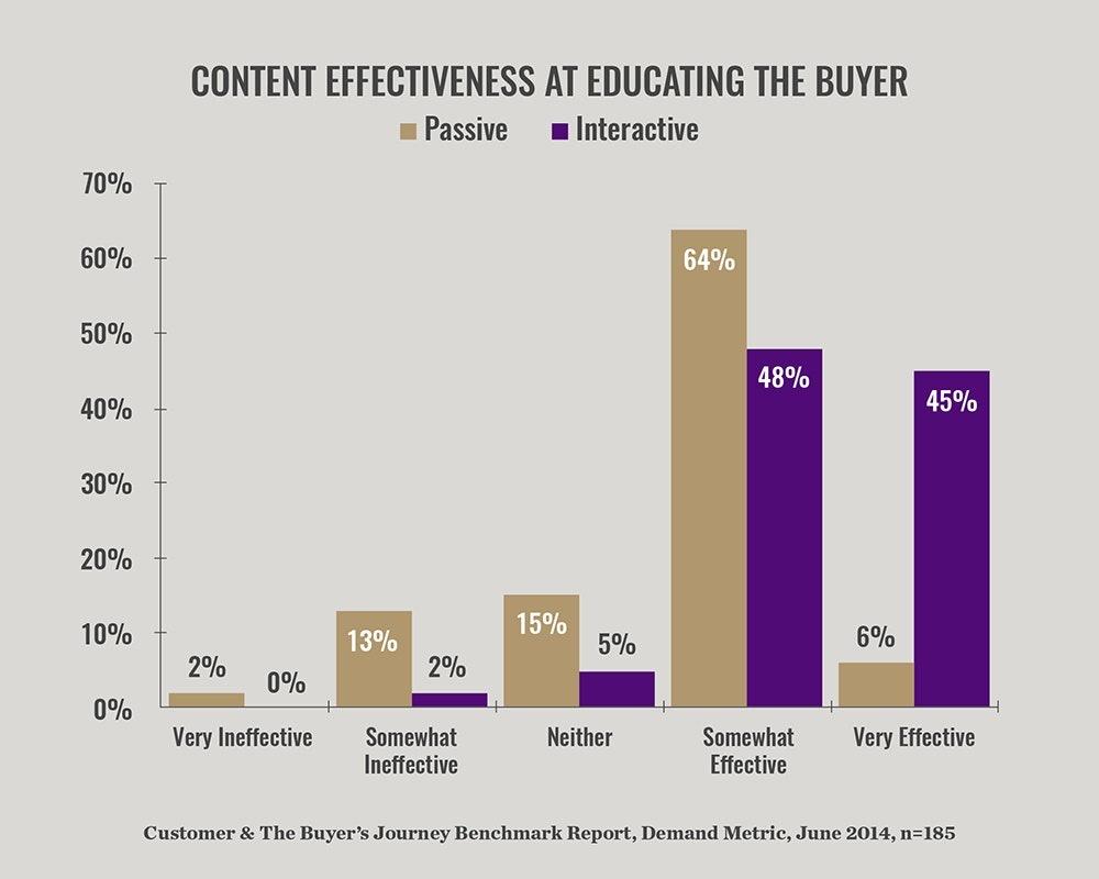 content effectiveness graph
