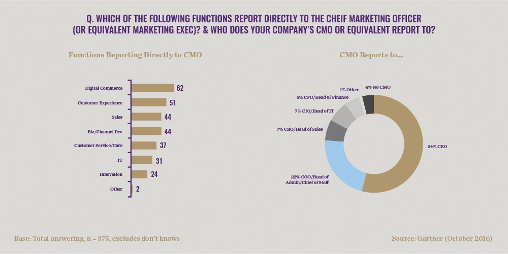 CMO technology spend