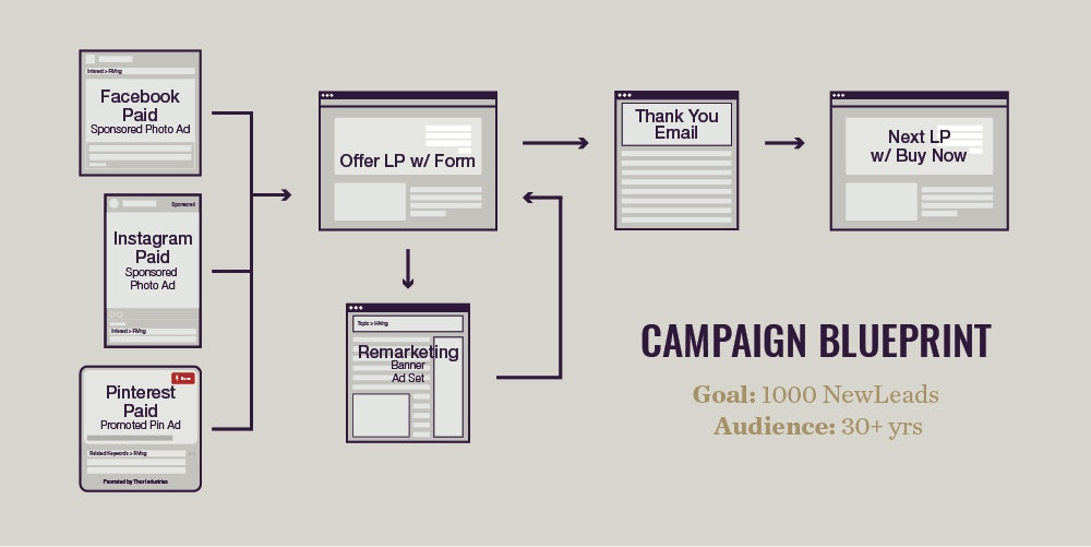 digital marketing campaign flow chart