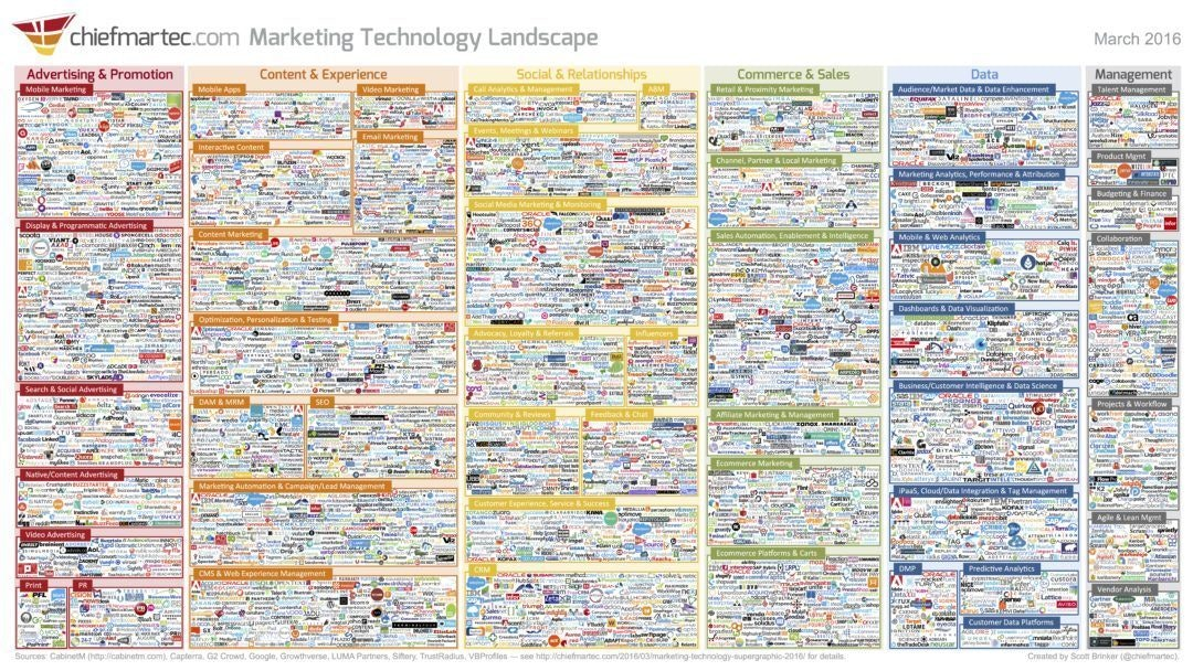 2016 Chief Martec Marketing Technology Landscape