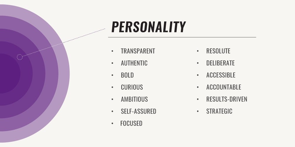 Brand Wheel Brand Personality Example