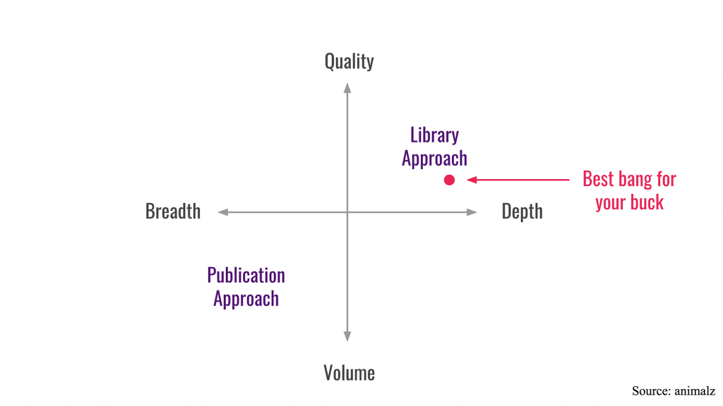Library vs Publication in Content Marketing
