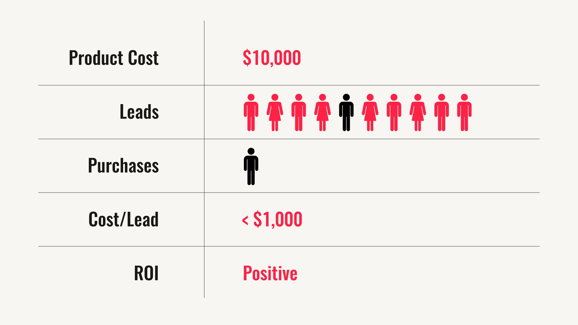 Cost per lead example