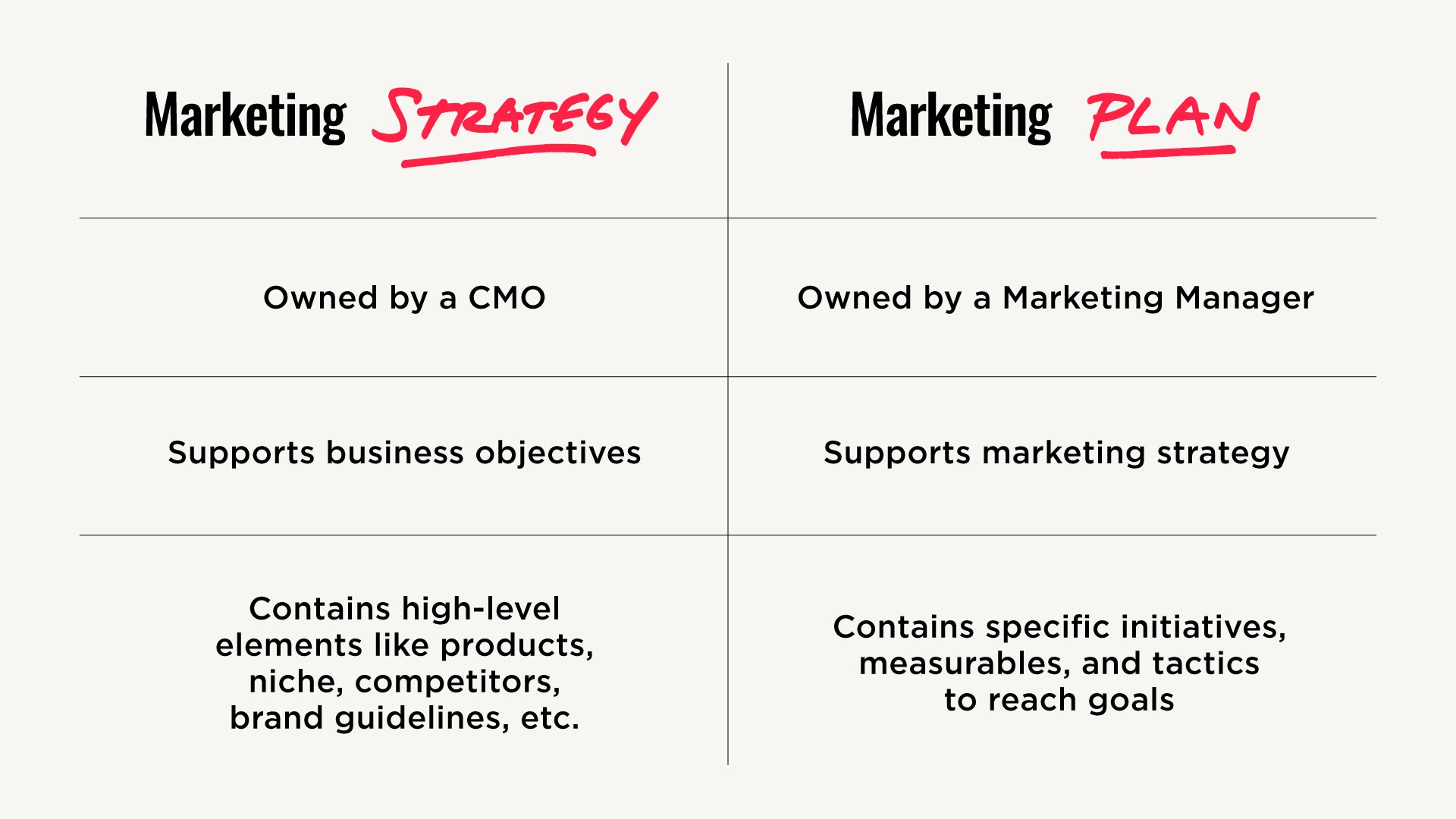 Marketing Strategy vs. Marketing Plan