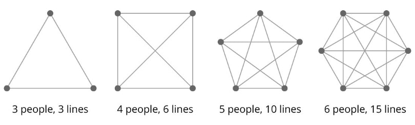 Graph Showcasing Lines of Communication