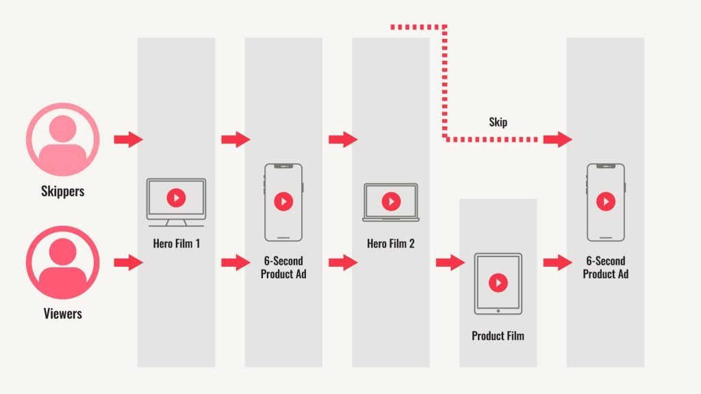 Flow Chart of YouTube Ad Workflow