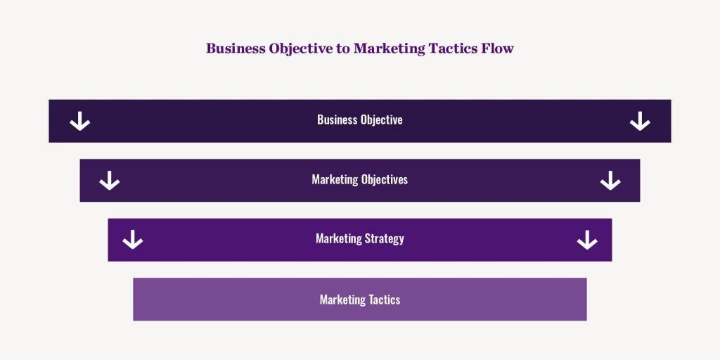 Marketing Objectives Flow Chart