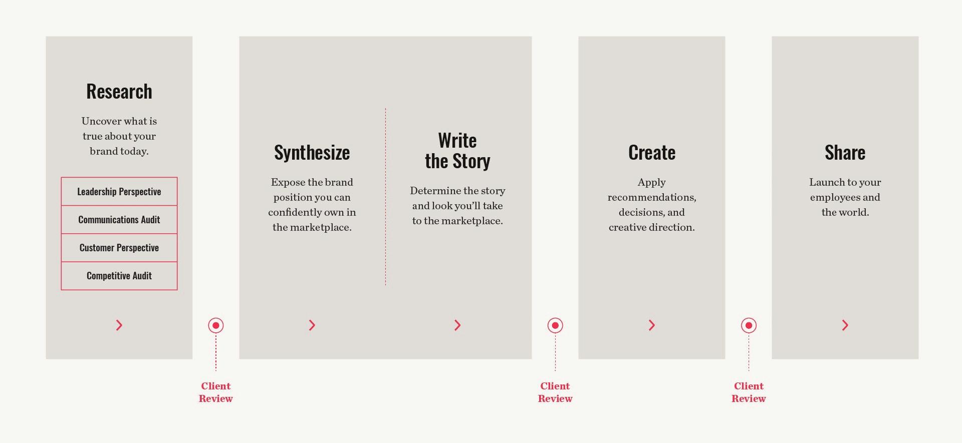 Brand Process Graphic
