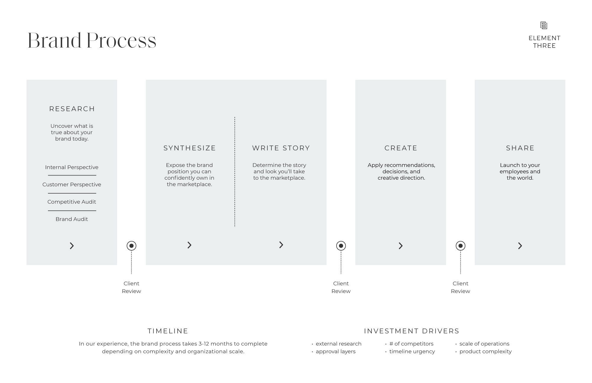 E3 Brand Process Graphic