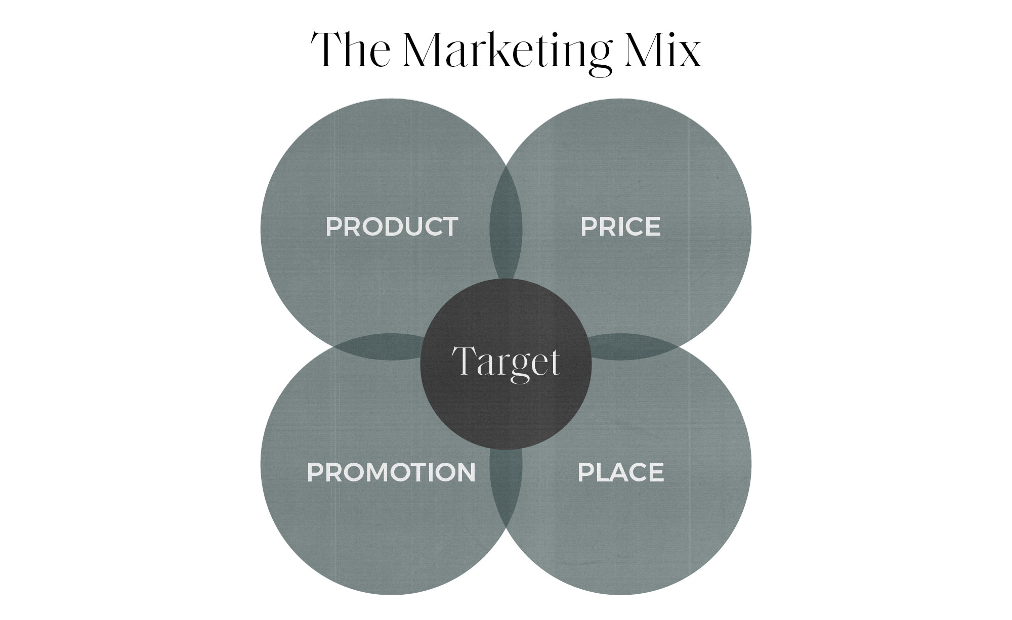 four ps of marketing