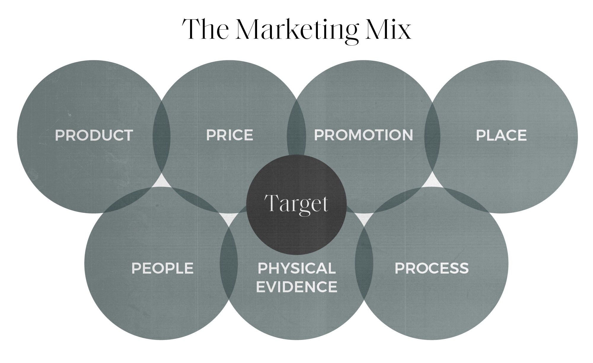 seven ps of marketing